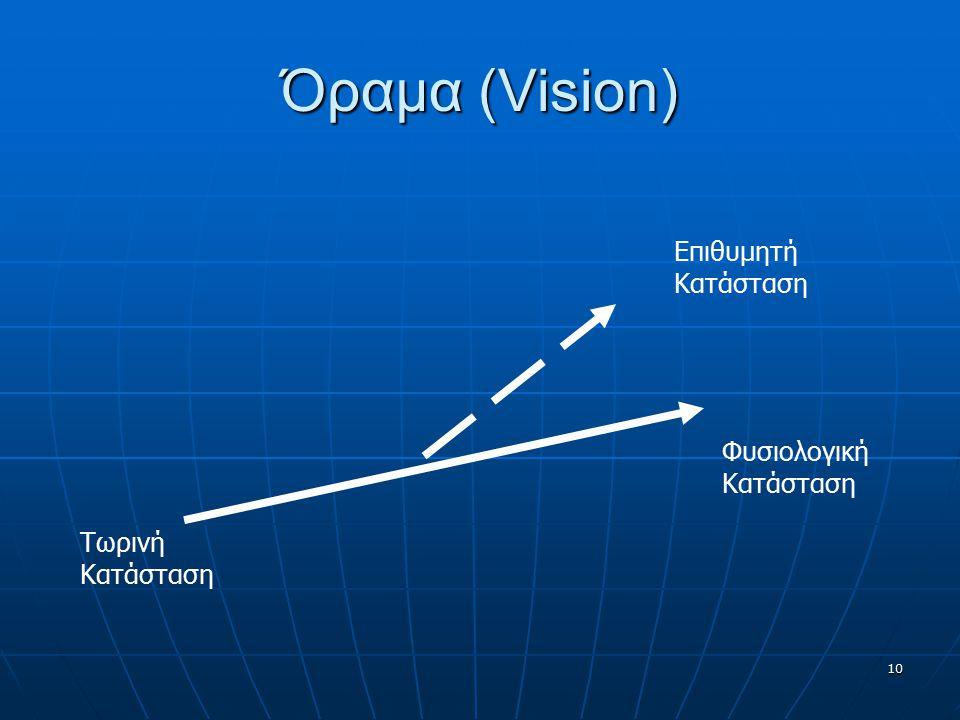 Όραμα (Vision) Τωρινή Κατάσταση Φυσιολογική Κατάσταση Επιθυμητή Κατάσταση 10