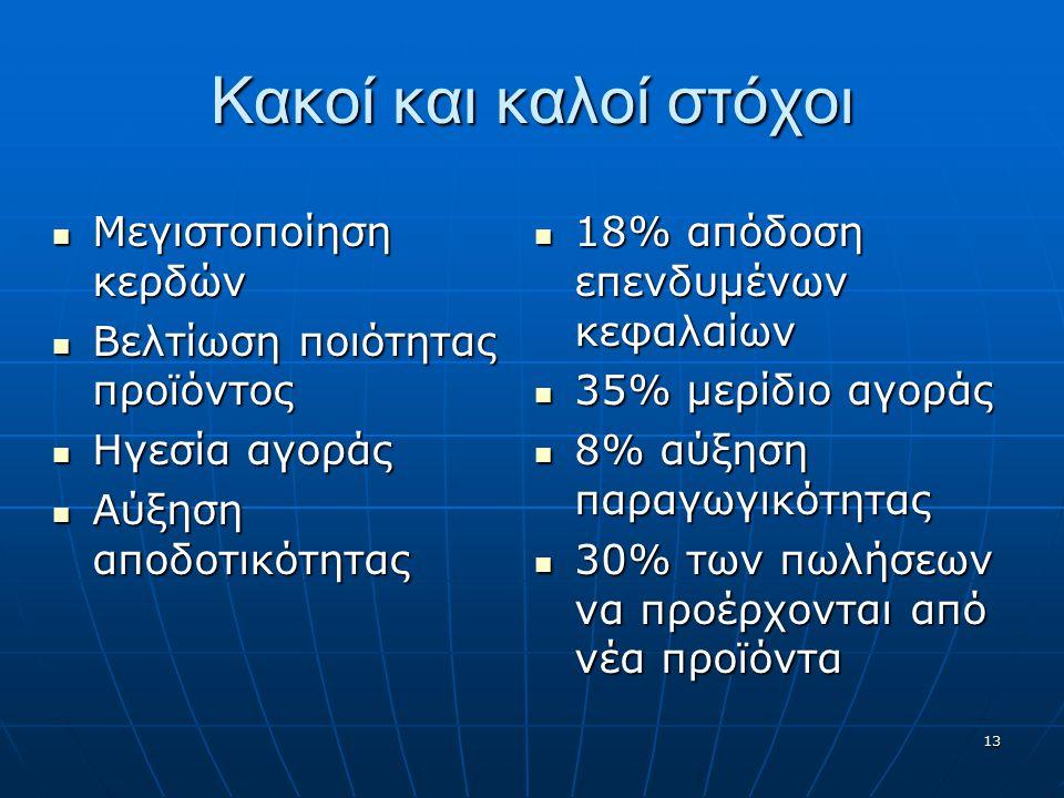 Κακοί και καλοί στόχοι Μεγιστοποίηση κερδών Μεγιστοποίηση κερδών Βελτίωση ποιότητας προϊόντος Βελτίωση ποιότητας προϊόντος Ηγεσία αγοράς Ηγεσία αγοράς Αύξηση αποδοτικότητας Αύξηση αποδοτικότητας 18% απόδοση επενδυμένων κεφαλαίων 18% απόδοση επενδυμένων κεφαλαίων 35% μερίδιο αγοράς 35% μερίδιο αγοράς 8% αύξηση παραγωγικότητας 8% αύξηση παραγωγικότητας 30% των πωλήσεων να προέρχονται από νέα προϊόντα 30% των πωλήσεων να προέρχονται από νέα προϊόντα 13