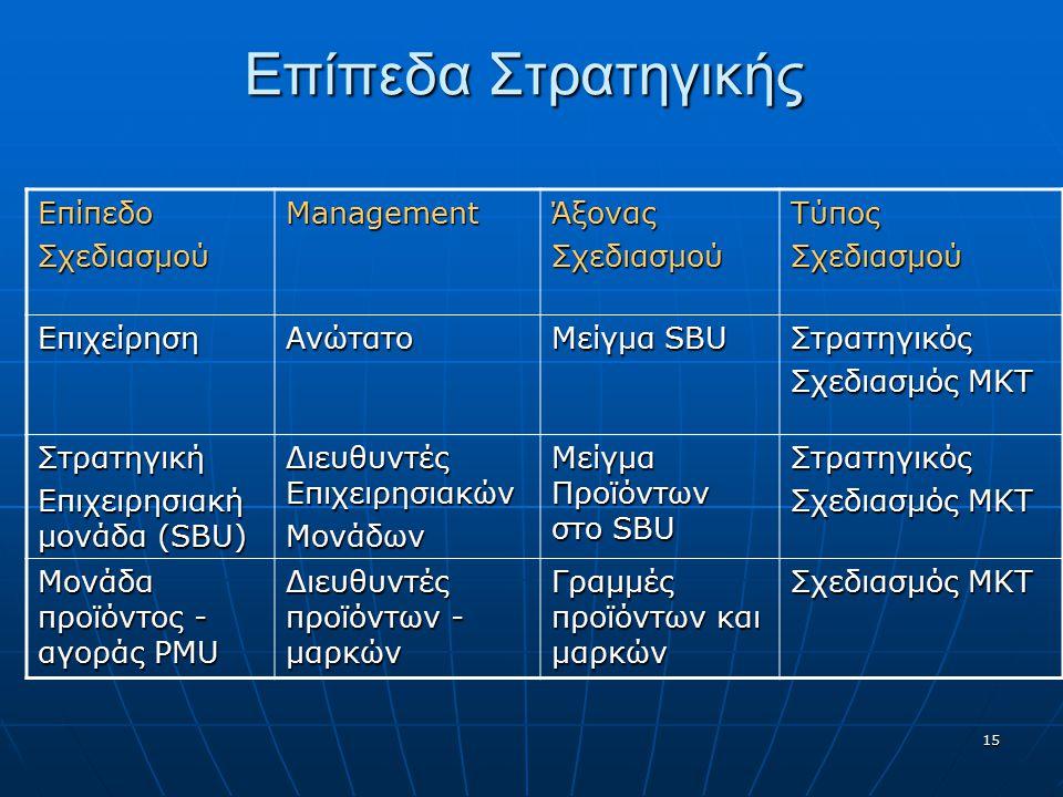 Επίπεδα Στρατηγικής ΕπίπεδοΣχεδιασμούManagementΆξοναςΣχεδιασμούΤύποςΣχεδιασμού ΕπιχείρησηΑνώτατο Μείγμα SBU Στρατηγικός Σχεδιασμός ΜΚΤ Στρατηγική Επιχειρησιακή μονάδα (SBU) Διευθυντές Επιχειρησιακών Μονάδων Μείγμα Προϊόντων στο SBU Στρατηγικός Σχεδιασμός ΜΚΤ Μονάδα προϊόντος - αγοράς PMU Διευθυντές προϊόντων - μαρκών Γραμμές προϊόντων και μαρκών Σχεδιασμός ΜΚΤ 15