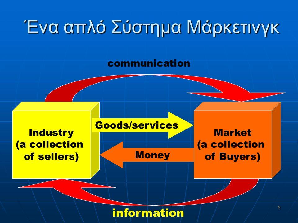 Ένα απλό Σύστημα Μάρκετινγκ Industry (a collection of sellers) Market (a collection of Buyers) Goods/services Money communication information 6