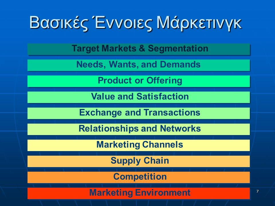 Βασικές Έννοιες Μάρκετινγκ Product or Offering Value and Satisfaction Needs, Wants, and Demands Exchange and Transactions Relationships and Networks Target Markets & Segmentation Marketing Channels Supply Chain Competition Marketing Environment 7