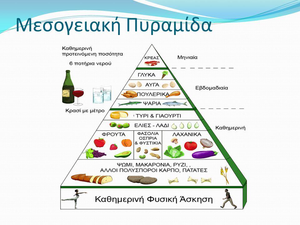 Συμπεράσματα – Αποτελεσματικότητα Έρευνας μέσω Γραφημάτων H μεσογειακή διατροφή είναι ένας απο τους καλύτερους τρόπους πρόληψης, οφελεί στην μακροζωία και στο ευ ζην.