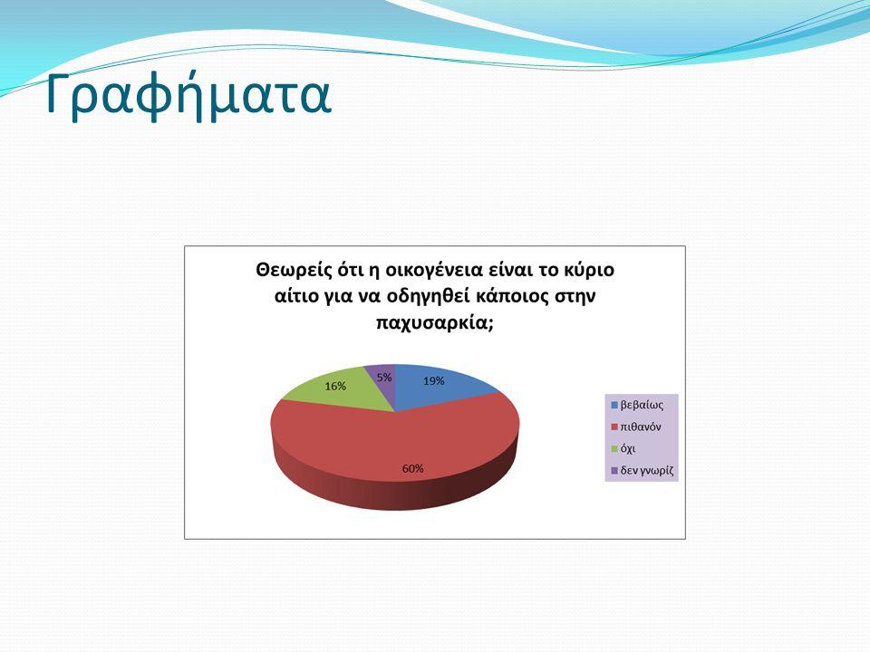 Συμπεράσματα Οι περισσότεροι σήμερα είναι ενημερωμένοι για το φαινόμενο της παχυσαρκίας.