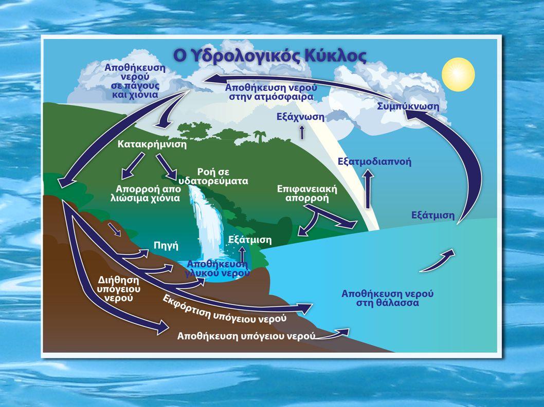 Το νερό στη ζωή μας Η αξιοποίηση της υδραυλικής ενέργειας πραγματοποιήθηκε στην αρχαιότητα μέσω των υδρόμυλων για το άλεσμα των δημητριακών και την κοπή ξυλείας (υδροπρίονα) και των υδροηλεκτρικών μονάδων μεταγενέστερα.