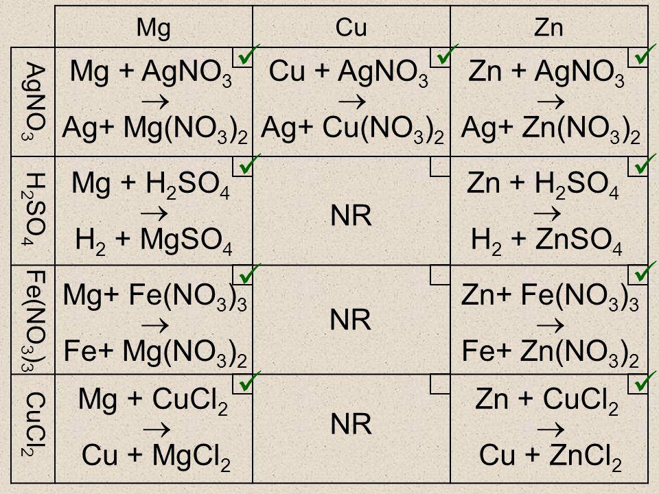 MgCuZn Mg + AgNO 3  Ag+ Mg(NO 3 ) 2 NR Cu + AgNO 3  Ag+ Cu(NO 3 ) 2 Zn + AgNO 3  Ag+ Zn(NO 3 ) 2 AgNO 3 H 2 SO 4 Fe(NO 3 ) 3 CuCl 2 Mg + H 2 SO 4  H 2 + MgSO 4 Zn + H 2 SO 4  H 2 + ZnSO 4 Mg+ Fe(NO 3 ) 3  Fe+ Mg(NO 3 ) 2 Zn+ Fe(NO 3 ) 3  Fe+ Zn(NO 3 ) 2 Mg + CuCl 2  Cu + MgCl 2 Zn + CuCl 2  Cu + ZnCl 2