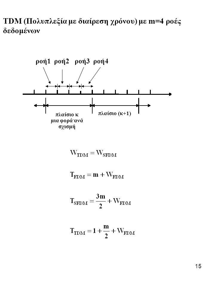 15 TDM (Πολυπλεξία με διαίρεση χρόνου) με m=4 ροές δεδομένων ροή1 ροή2 ροή3 ροή4 πλαίσιο κ μια φορά ανά σχισμή πλαίσιο (κ+1)