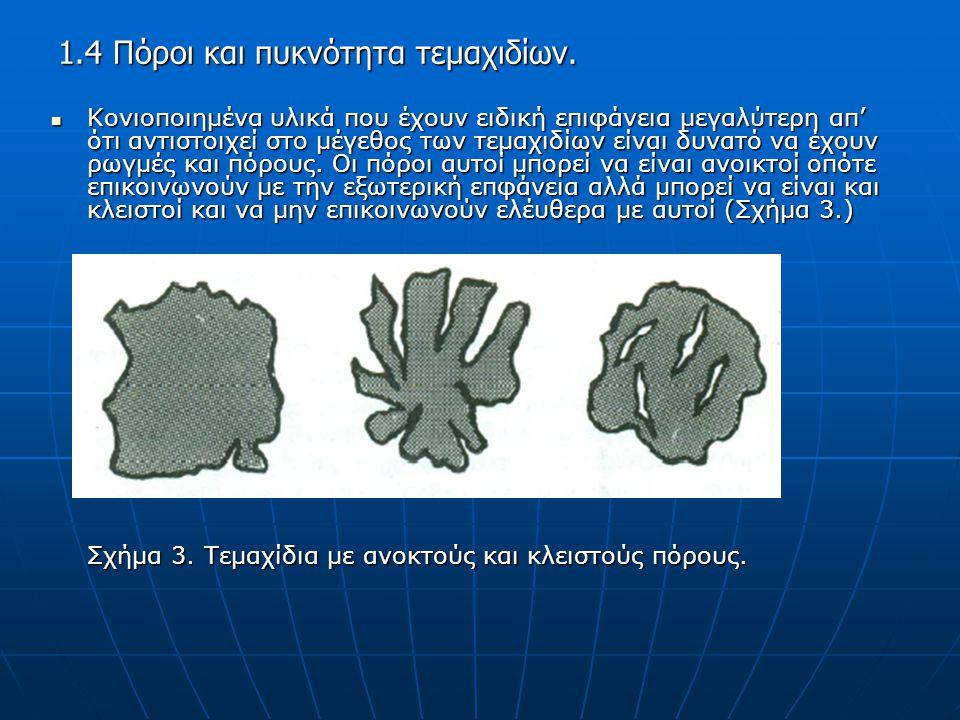 Κονιοποιημένα υλικά που έχουν ειδική επιφάνεια μεγαλύτερη απ' ότι αντιστοιχεί στο μέγεθος των τεμαχιδίων είναι δυνατό να έχουν ρωγμές και πόρους.