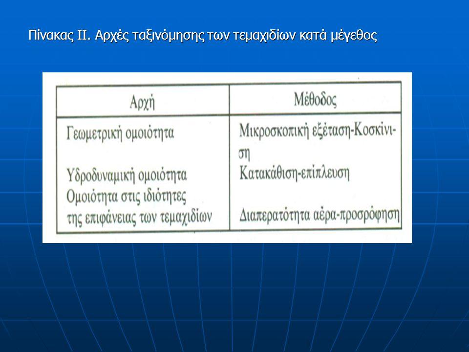Πίνακας ΙΙΙ. Παράγωγες ιδιότητες ή φυσικο- τεχνικά χαρακτηριστικά κόνεων. 1.5 Παράγωγες Ιδιότητες