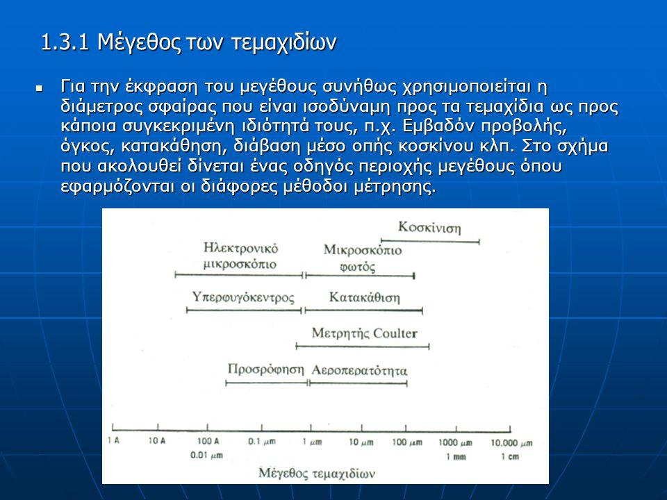 Βιβλιογραφία Τεχνολογία Στερεών Φαρμακευτικών Μορφών, Κεφ.