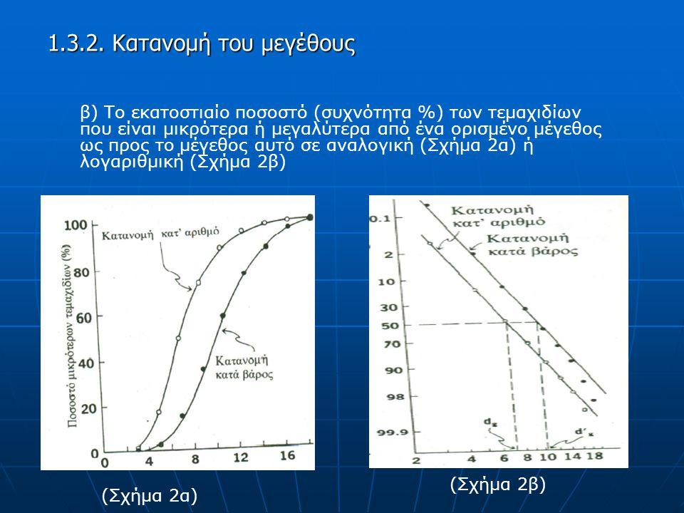 β) Το εκατοστιαίο ποσοστό (συχνότητα %) των τεμαχιδίων που είναι μικρότερα ή μεγαλύτερα από ένα ορισμένο μέγεθος ως προς το μέγεθος αυτό σε αναλογική (Σχήμα 2α) ή λογαριθμική (Σχήμα 2β) 1.3.2.
