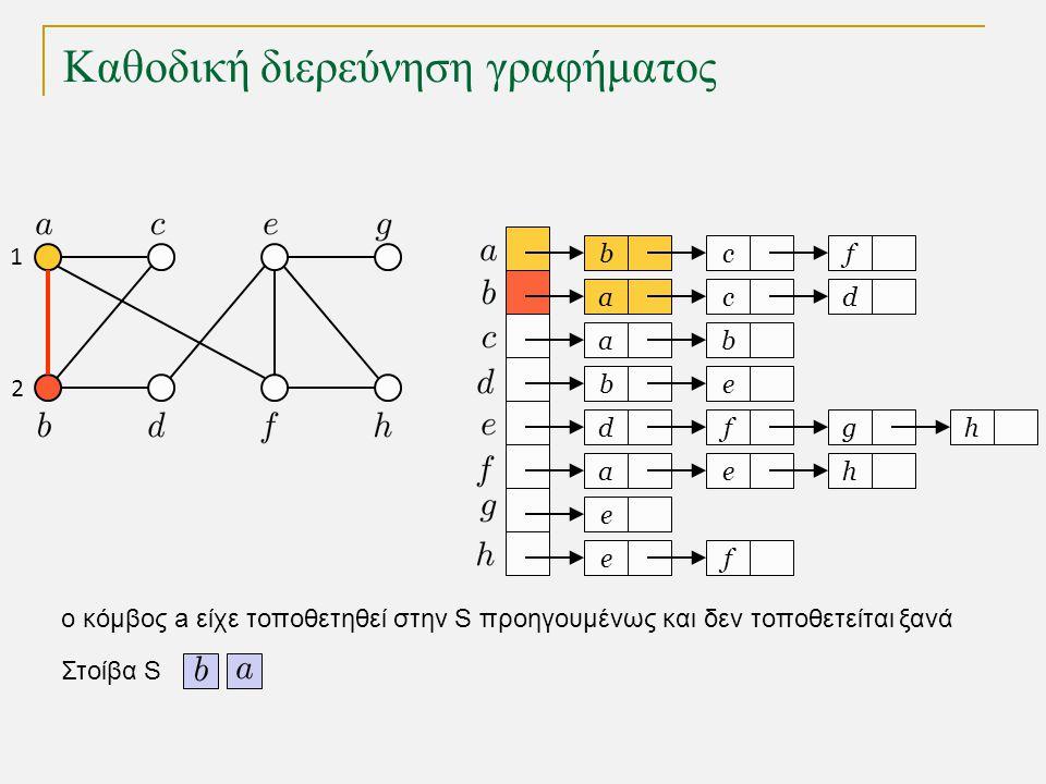 Καθοδική διερεύνηση γραφήματος bc a a eb dfg ae e fe f cd b h h Στοίβα S o κόμβος a είχε τοποθετηθεί στην S προηγουμένως και δεν τοποθετείται ξανά 1 2