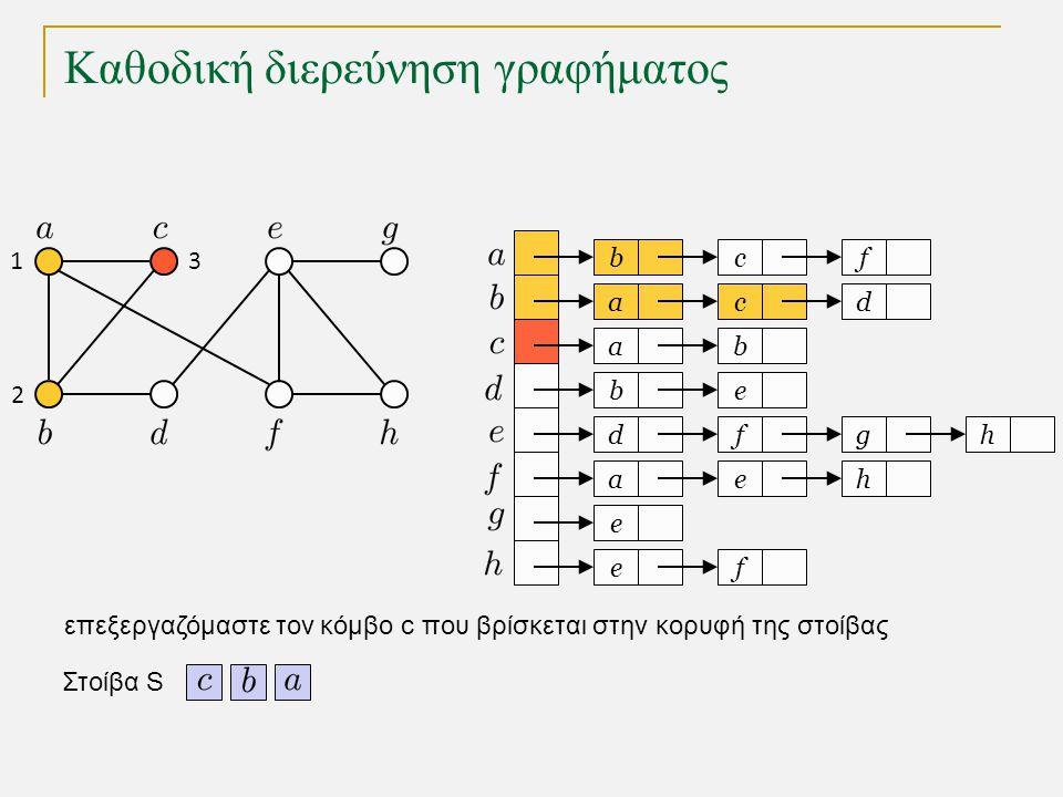 Καθοδική διερεύνηση γραφήματος bc a a eb dfg ae e fe f cd b h h Στοίβα S 1 2 3 επεξεργαζόμαστε τον κόμβο c που βρίσκεται στην κορυφή της στοίβας
