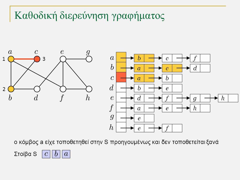 Καθοδική διερεύνηση γραφήματος bc a a eb dfg ae e fe f cd b h h Στοίβα S 1 2 3 o κόμβος a είχε τοποθετηθεί στην S προηγουμένως και δεν τοποθετείται ξα