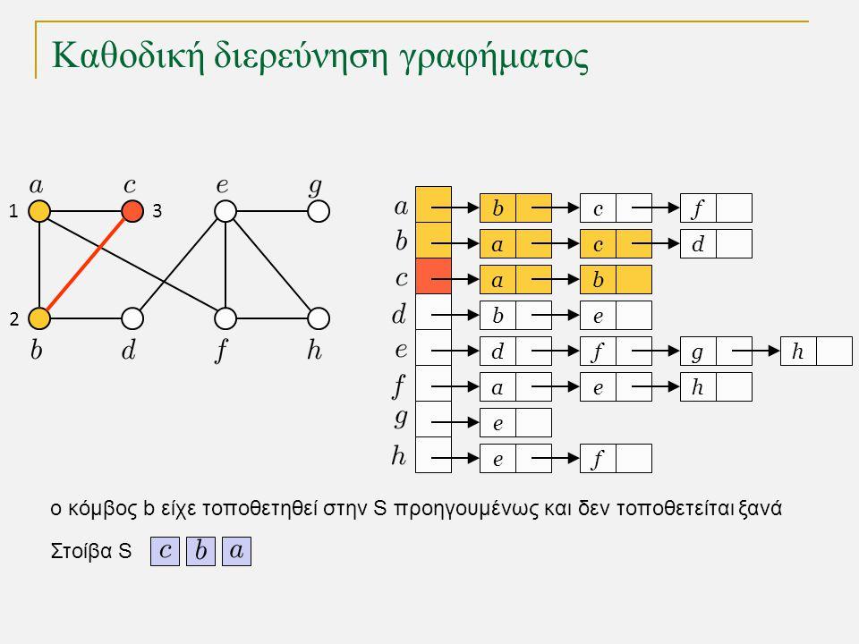 Καθοδική διερεύνηση γραφήματος bc a a eb dfg ae e fe f cd b h h Στοίβα S 1 2 3 o κόμβος b είχε τοποθετηθεί στην S προηγουμένως και δεν τοποθετείται ξα