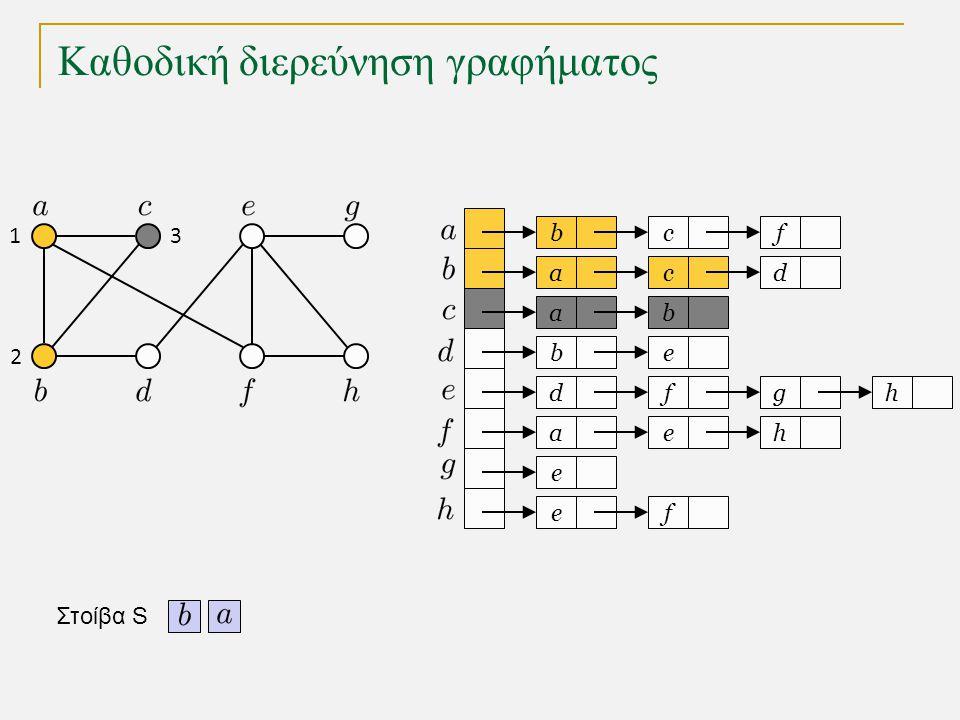 Καθοδική διερεύνηση γραφήματος bc a a eb dfg ae e fe f cd b h h Στοίβα S 1 2 3