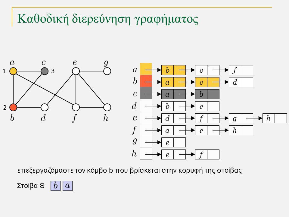 Καθοδική διερεύνηση γραφήματος bc a a eb dfg ae e fe f cd b h h Στοίβα S 1 2 3 επεξεργαζόμαστε τον κόμβο b που βρίσκεται στην κορυφή της στοίβας