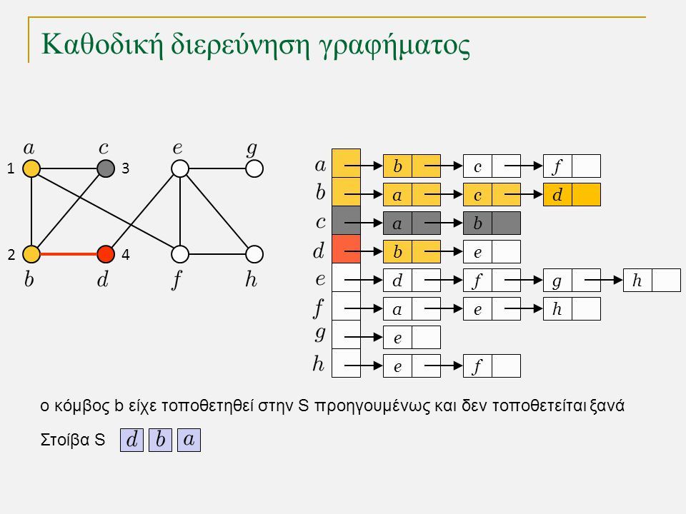 Καθοδική διερεύνηση γραφήματος bc a a eb dfg ae e fe f cd b h h Στοίβα S 1 2 3 4 o κόμβος b είχε τοποθετηθεί στην S προηγουμένως και δεν τοποθετείται ξανά