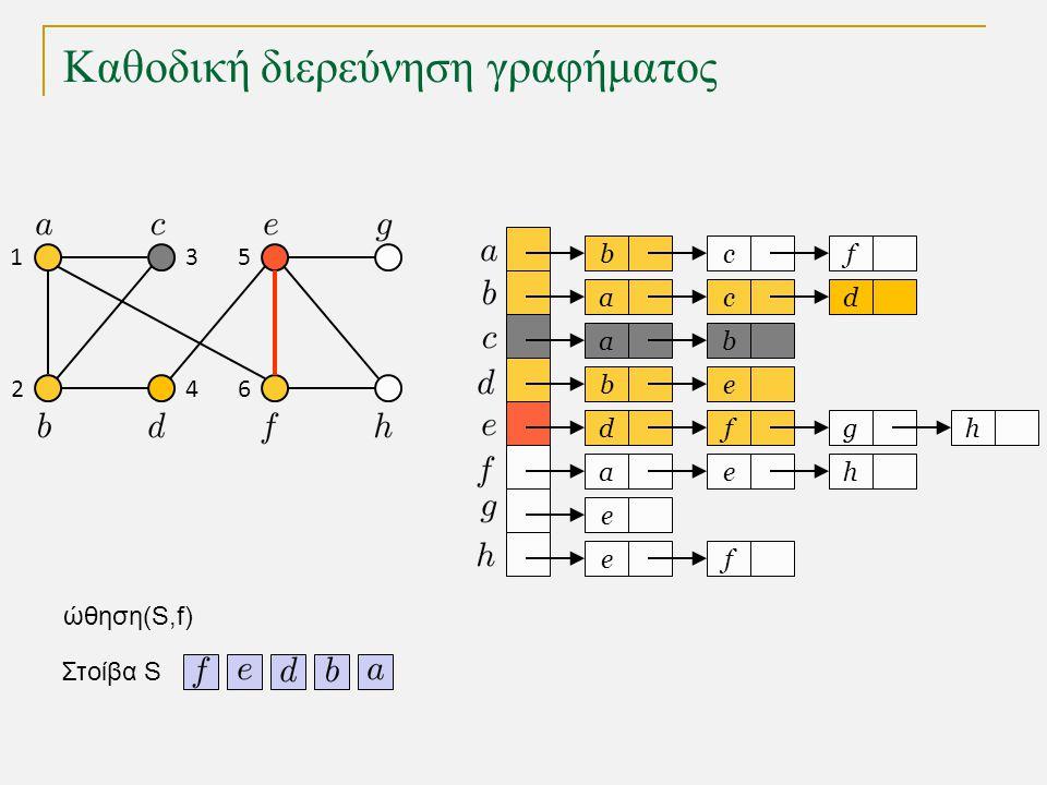 Καθοδική διερεύνηση γραφήματος bc a a eb dfg ae e fe f cd b h h Στοίβα S 1 2 3 4 5 6 ώθηση(S,f)