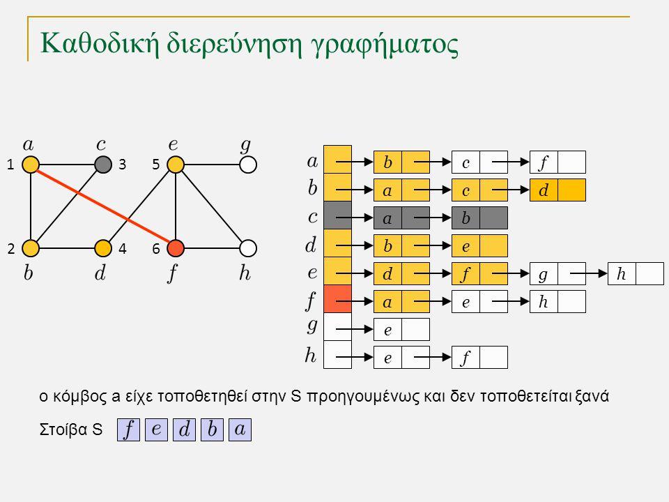 Καθοδική διερεύνηση γραφήματος bc a a eb dfg ae e fe f cd b h h Στοίβα S 1 2 3 4 5 6 o κόμβος a είχε τοποθετηθεί στην S προηγουμένως και δεν τοποθετείται ξανά