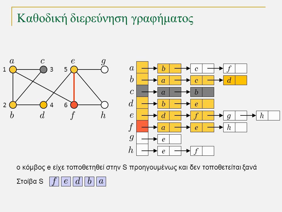 Καθοδική διερεύνηση γραφήματος bc a a eb dfg ae e fe f cd b h h Στοίβα S 1 2 3 4 5 6 o κόμβος e είχε τοποθετηθεί στην S προηγουμένως και δεν τοποθετείται ξανά