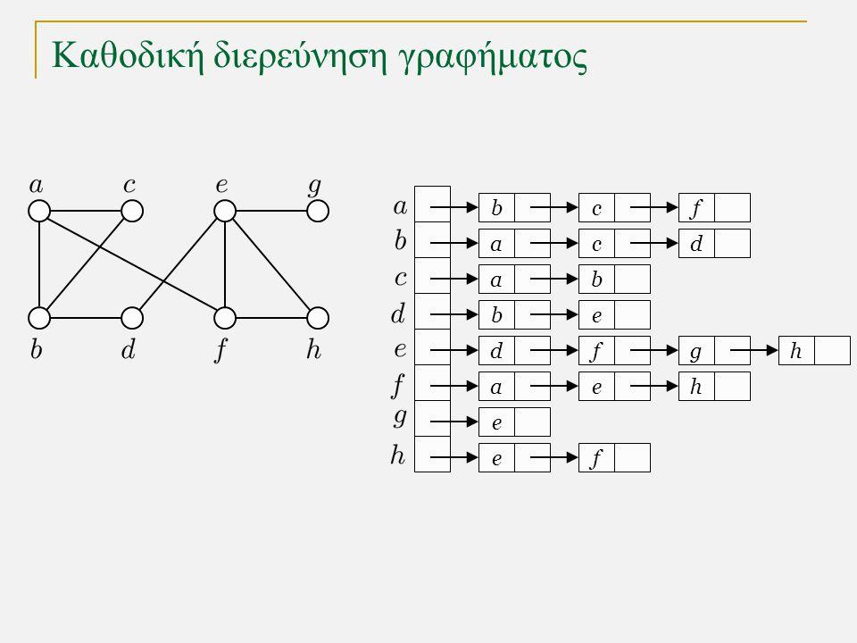 Καθοδική διερεύνηση γραφήματος s a c g k h l d b e i j f 1 2 3 4 5 δένδρο καθοδικής διερεύνησης γράφημα Καθοδική διερεύνηση (depth-first search) : Εξερευνά ένα μονοπάτι μέχρι να φθάσει σε αδιέξοδο, οπότε και επιστρέφει για να εξερευνήσει ένα διαφορετικό μονοπάτι.