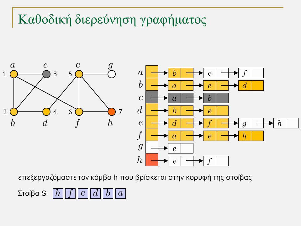 Καθοδική διερεύνηση γραφήματος bc a a eb dfg ae e fe f cd b h h Στοίβα S 1 2 3 4 5 6 7 επεξεργαζόμαστε τον κόμβο h που βρίσκεται στην κορυφή της στοίβας