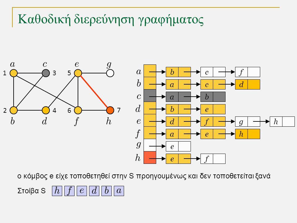 Καθοδική διερεύνηση γραφήματος bc a a eb dfg ae e fe f cd b h h Στοίβα S 1 2 3 4 5 6 7 o κόμβος e είχε τοποθετηθεί στην S προηγουμένως και δεν τοποθετ