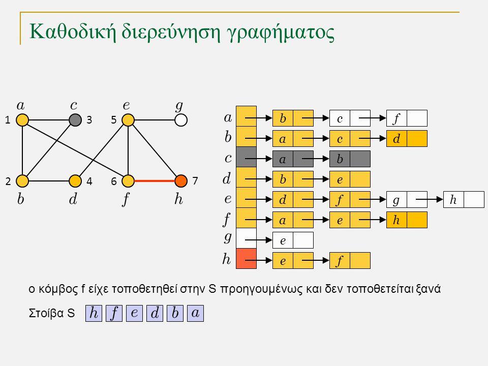 Καθοδική διερεύνηση γραφήματος bc a a eb dfg ae e fe f cd b h h Στοίβα S 1 2 3 4 5 6 7 o κόμβος f είχε τοποθετηθεί στην S προηγουμένως και δεν τοποθετ