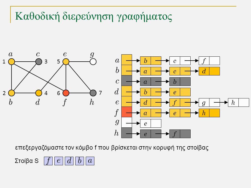 Καθοδική διερεύνηση γραφήματος bc a a eb dfg ae e fe f cd b h h Στοίβα S 1 2 3 4 5 6 7 επεξεργαζόμαστε τον κόμβο f που βρίσκεται στην κορυφή της στοίβ