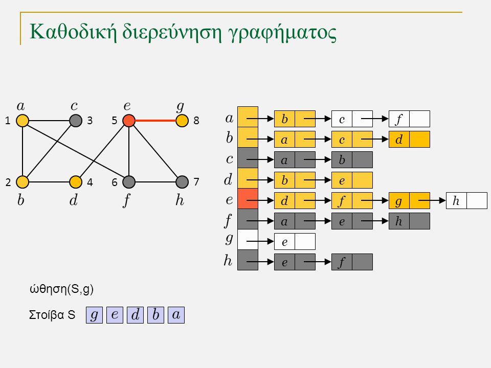 Καθοδική διερεύνηση γραφήματος bc a a eb dfg ae e fe f cd b h h Στοίβα S 1 2 3 4 5 6 7 8 ώθηση(S,g)