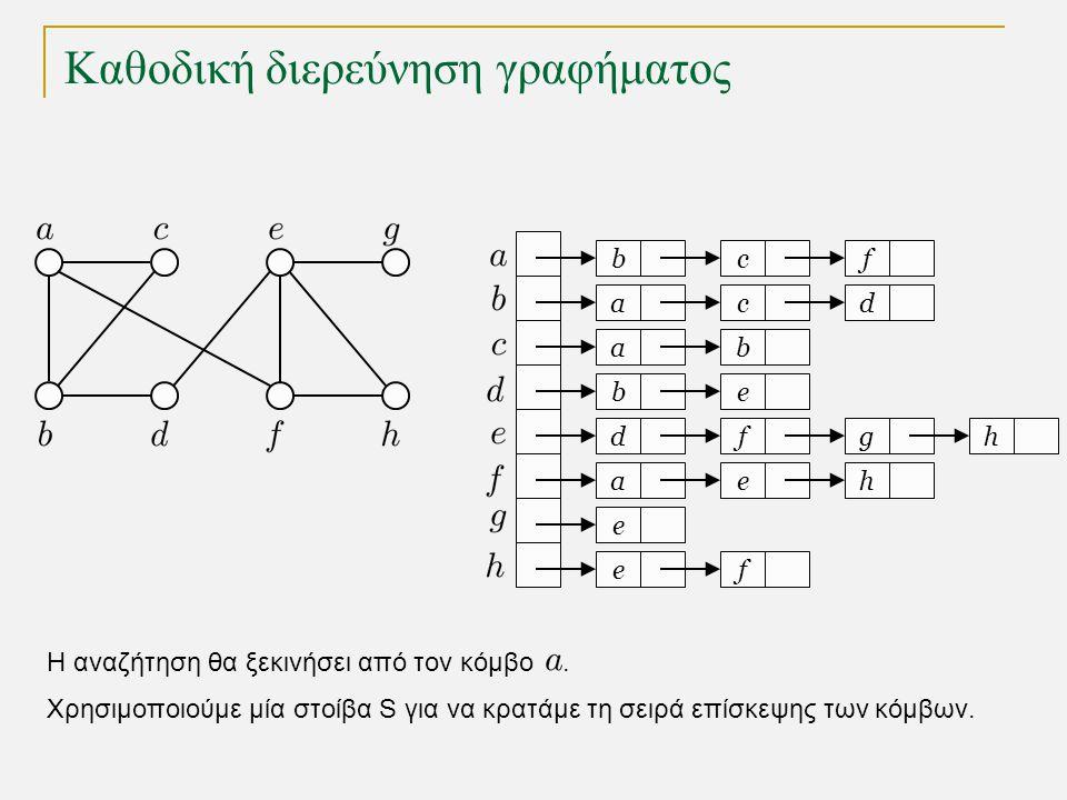 Καθοδική διερεύνηση γραφήματος s a c g k h l d b e i j f 1 2 3 4 5 6 7 8 9 10 11 δένδρο καθοδικής διερεύνησης γράφημα Καθοδική διερεύνηση (depth-first search) : Εξερευνά ένα μονοπάτι μέχρι να φθάσει σε αδιέξοδο, οπότε και επιστρέφει για να εξερευνήσει ένα διαφορετικό μονοπάτι.