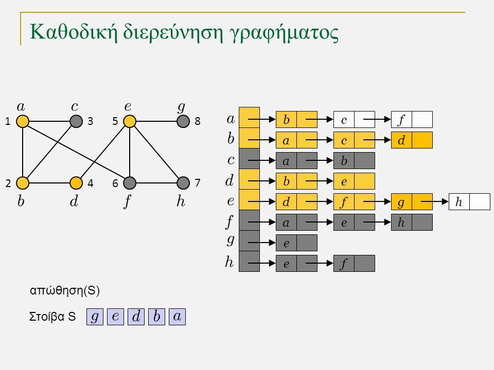 Καθοδική διερεύνηση γραφήματος bc a a eb dfg ae e fe f cd b h h Στοίβα S 1 2 3 4 5 6 7 8 απώθηση(S)