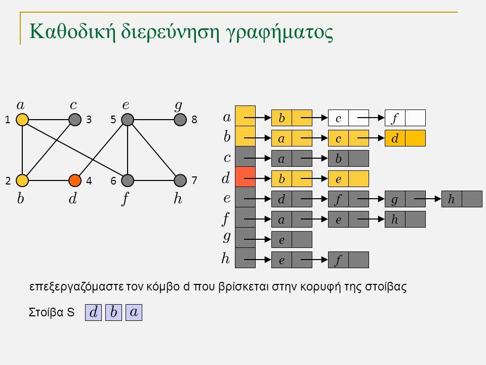 Καθοδική διερεύνηση γραφήματος bc a a eb dfg ae e fe f cd b h h Στοίβα S 1 2 3 4 5 6 7 8 επεξεργαζόμαστε τον κόμβο d που βρίσκεται στην κορυφή της στοίβας