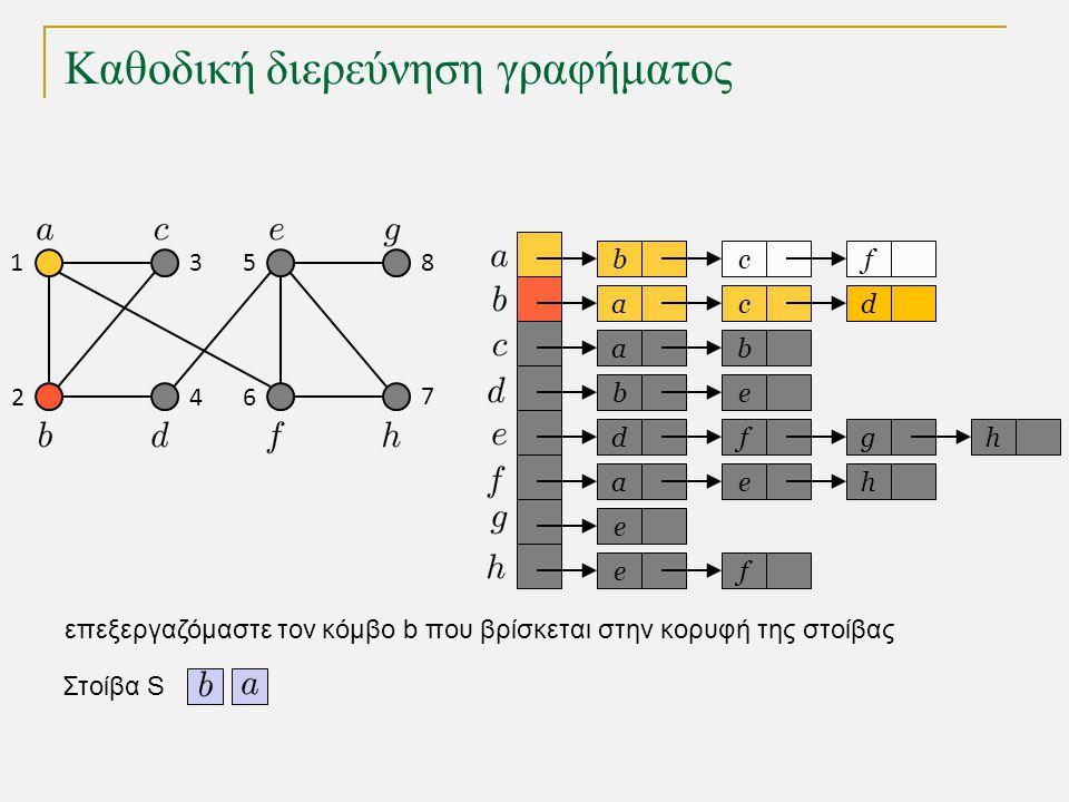 Καθοδική διερεύνηση γραφήματος bc a a eb dfg ae e fe f cd b h h Στοίβα S 1 2 3 4 5 6 7 8 επεξεργαζόμαστε τον κόμβο b που βρίσκεται στην κορυφή της στοίβας