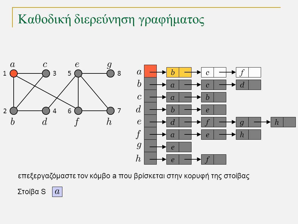 Καθοδική διερεύνηση γραφήματος bc a a eb dfg ae e fe f cd b h h Στοίβα S 1 2 3 4 5 6 7 8 επεξεργαζόμαστε τον κόμβο a που βρίσκεται στην κορυφή της στο