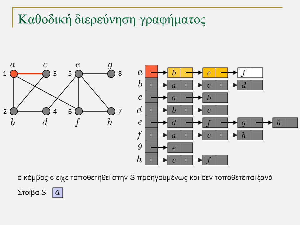 Καθοδική διερεύνηση γραφήματος bc a a eb dfg ae e fe f cd b h h Στοίβα S 1 2 3 4 5 6 7 8 o κόμβος c είχε τοποθετηθεί στην S προηγουμένως και δεν τοποθετείται ξανά