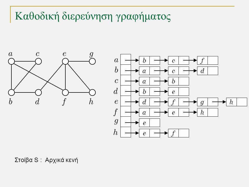 Καθοδική διερεύνηση γραφήματος bc a a eb dfg ae e fe f cd b h h Στοίβα S 1 2 3 4 5 6 επεξεργαζόμαστε τον κόμβο f που βρίσκεται στην κορυφή της στοίβας