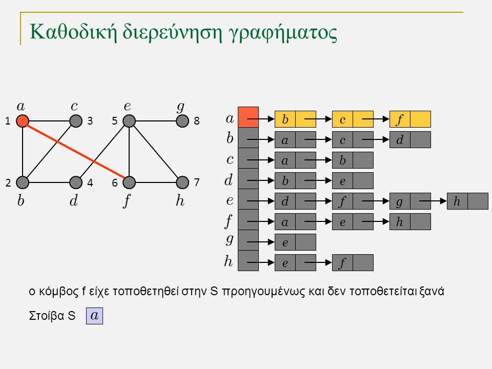 Καθοδική διερεύνηση γραφήματος bc a a eb dfg ae e fe f cd b h h Στοίβα S 1 2 3 4 5 6 7 8 o κόμβος f είχε τοποθετηθεί στην S προηγουμένως και δεν τοποθετείται ξανά