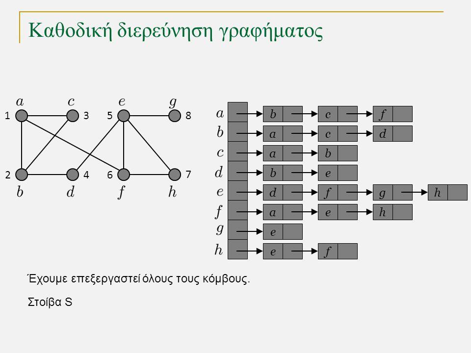 Καθοδική διερεύνηση γραφήματος bc a a eb dfg ae e fe f cd b h h Στοίβα S 1 2 3 4 5 6 7 8 Έχουμε επεξεργαστεί όλους τους κόμβους.