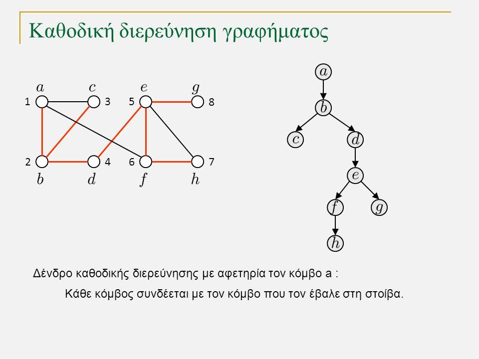 Καθοδική διερεύνηση γραφήματος Δένδρο καθοδικής διερεύνησης με αφετηρία τον κόμβο a : 1 2 3 64 5 7 8 Κάθε κόμβος συνδέεται με τον κόμβο που τον έβαλε στη στοίβα.