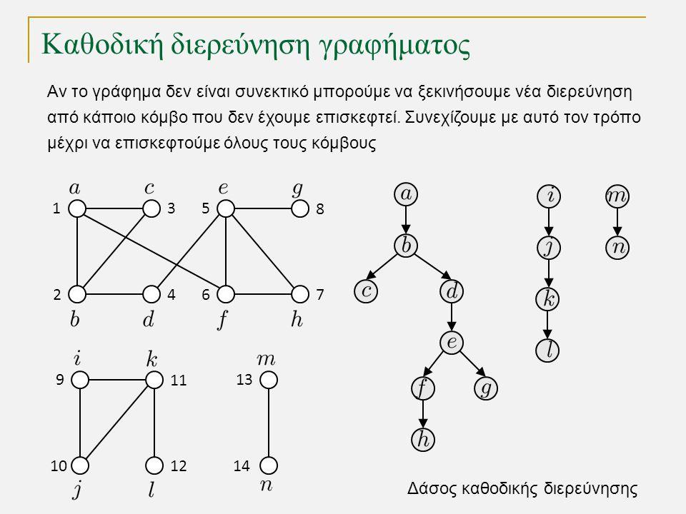 Καθοδική διερεύνηση γραφήματος 1 2 3 64 5 7 8 10 9 12 11 14 13 Αν το γράφημα δεν είναι συνεκτικό μπορούμε να ξεκινήσουμε νέα διερεύνηση από κάποιο κόμβο που δεν έχουμε επισκεφτεί.