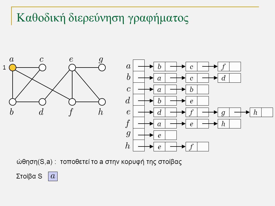 Καθοδική διερεύνηση γραφήματος void DFS(int k) // ο τρέχων κόμβος είναι ο k { marked[k] = true; for (Node t = adj[k]; t != null; t = t.next) if (!marked[t.v]) { parent[t.v] = k; DFS(t.v); } Υλοποίηση με αναδρομή : Η διαχείριση της στοίβας γίνεται από το σύστημα μέσω των αναδρομικών κλήσεων Χρόνος εκτέλεσης για γράφημα με κόμβους και ακμές