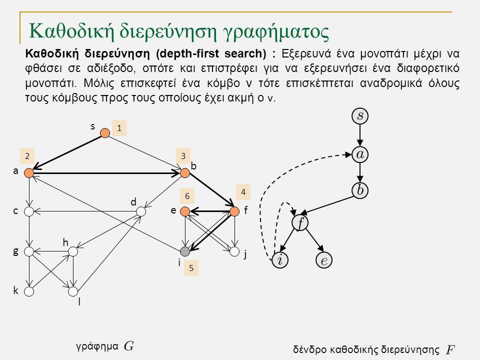 Καθοδική διερεύνηση γραφήματος s a c g k h l d b e i j f 1 2 3 4 5 6 δένδρο καθοδικής διερεύνησης γράφημα Καθοδική διερεύνηση (depth-first search) : Εξερευνά ένα μονοπάτι μέχρι να φθάσει σε αδιέξοδο, οπότε και επιστρέφει για να εξερευνήσει ένα διαφορετικό μονοπάτι.