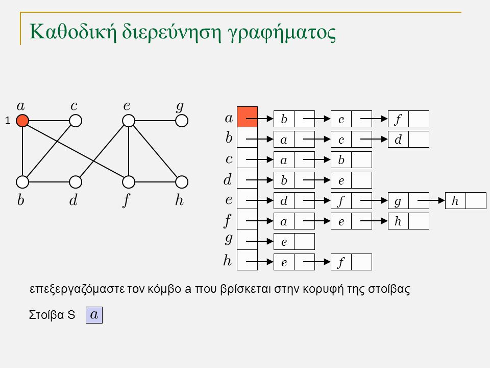 Καθοδική διερεύνηση γραφήματος void DFS(int k) // ο τρέχων κόμβος είναι ο k { marked[k] = true; for (Node t = adj[k]; t != null; t = t.next) if (!marked[t.v]) { parent[t.v] = k; DFS(t.v); } Υλοποίηση με αναδρομή : Η διαχείριση της στοίβας γίνεται από το σύστημα μέσω των αναδρομικών κλήσεων Χρόνος εκτέλεσης για γράφημα με κόμβους και ακμές αποθήκευση του γονέα στο δάσος της καθοδικής διερεύνησης