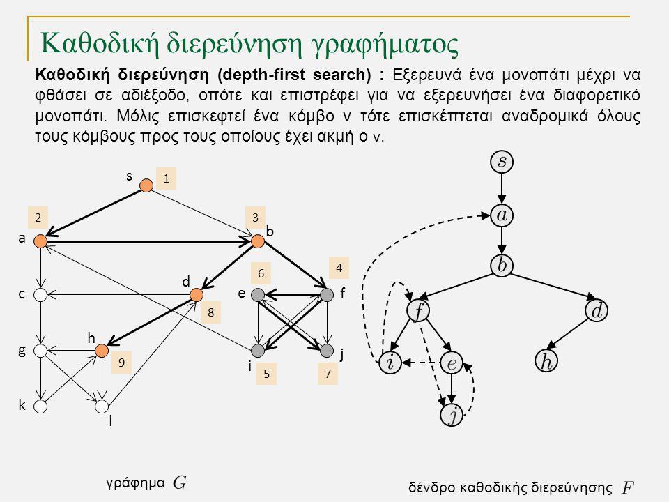 Καθοδική διερεύνηση γραφήματος s a c g k h l d b e i j f 1 2 3 4 5 6 7 8 9 Καθοδική διερεύνηση (depth-first search) : Εξερευνά ένα μονοπάτι μέχρι να φθάσει σε αδιέξοδο, οπότε και επιστρέφει για να εξερευνήσει ένα διαφορετικό μονοπάτι.