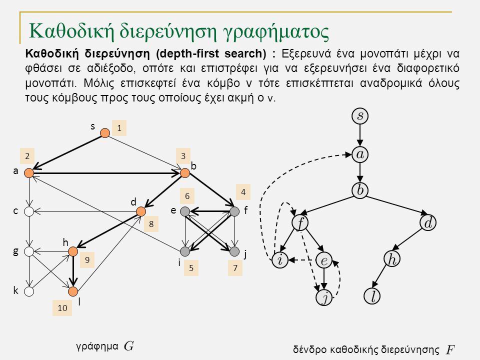Καθοδική διερεύνηση γραφήματος s a c g k h l d b e i j f 1 2 3 4 5 6 7 8 9 10 δένδρο καθοδικής διερεύνησης γράφημα Καθοδική διερεύνηση (depth-first search) : Εξερευνά ένα μονοπάτι μέχρι να φθάσει σε αδιέξοδο, οπότε και επιστρέφει για να εξερευνήσει ένα διαφορετικό μονοπάτι.