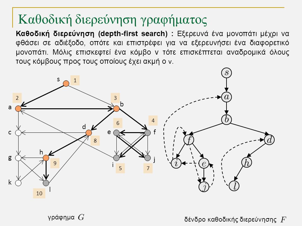 Καθοδική διερεύνηση γραφήματος s a c g k h l d b e i j f 1 2 3 4 5 6 7 8 9 10 δένδρο καθοδικής διερεύνησης γράφημα Καθοδική διερεύνηση (depth-first se