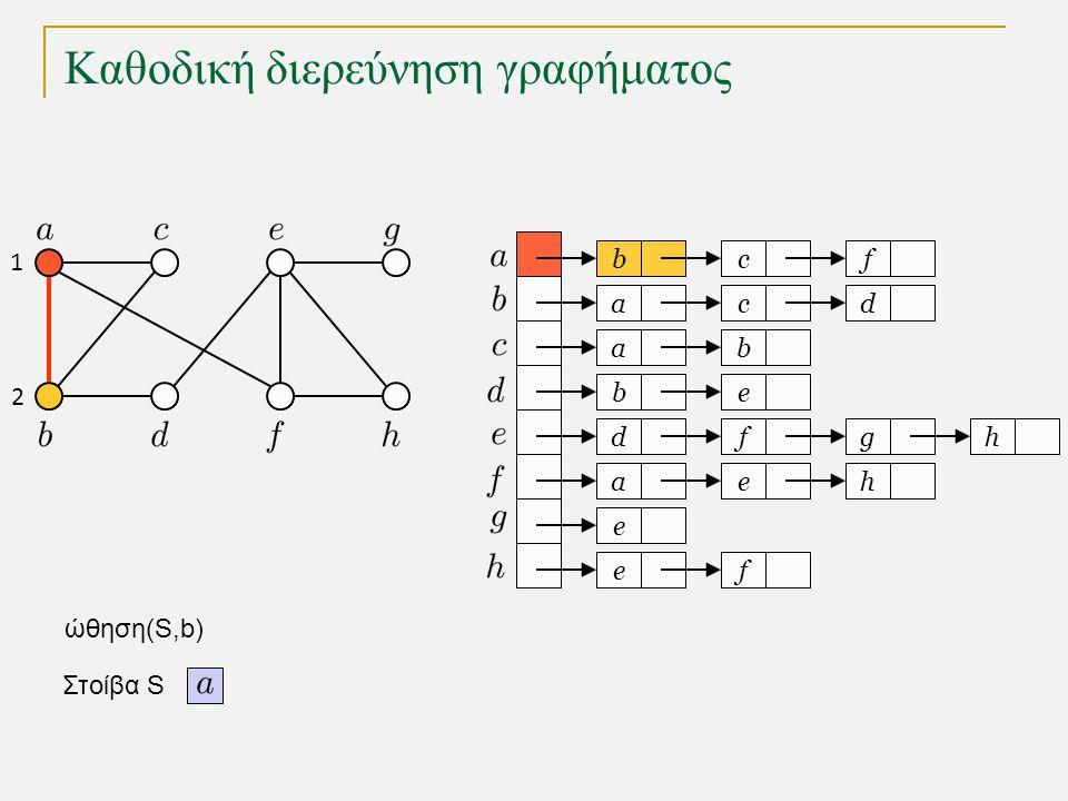 Καθοδική διερεύνηση γραφήματος bc a a eb dfg ae e fe f cd b h h Στοίβα S 1 2 3 4 5 6 7 8 o κόμβος e είχε τοποθετηθεί στην S προηγουμένως και δεν τοποθετείται ξανά