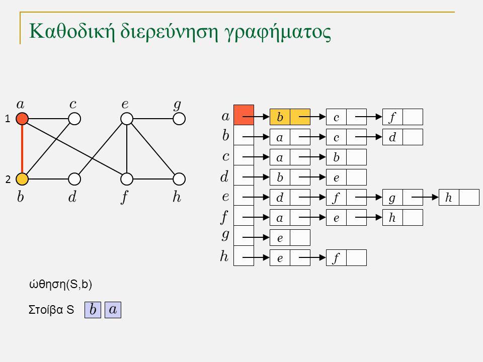 Καθοδική διερεύνηση γραφήματος s a c g k h l d b e i j f 1 δένδρο καθοδικής διερεύνησης γράφημα Καθοδική διερεύνηση (depth-first search) : Εξερευνά ένα μονοπάτι μέχρι να φθάσει σε αδιέξοδο, οπότε και επιστρέφει για να εξερευνήσει ένα διαφορετικό μονοπάτι.