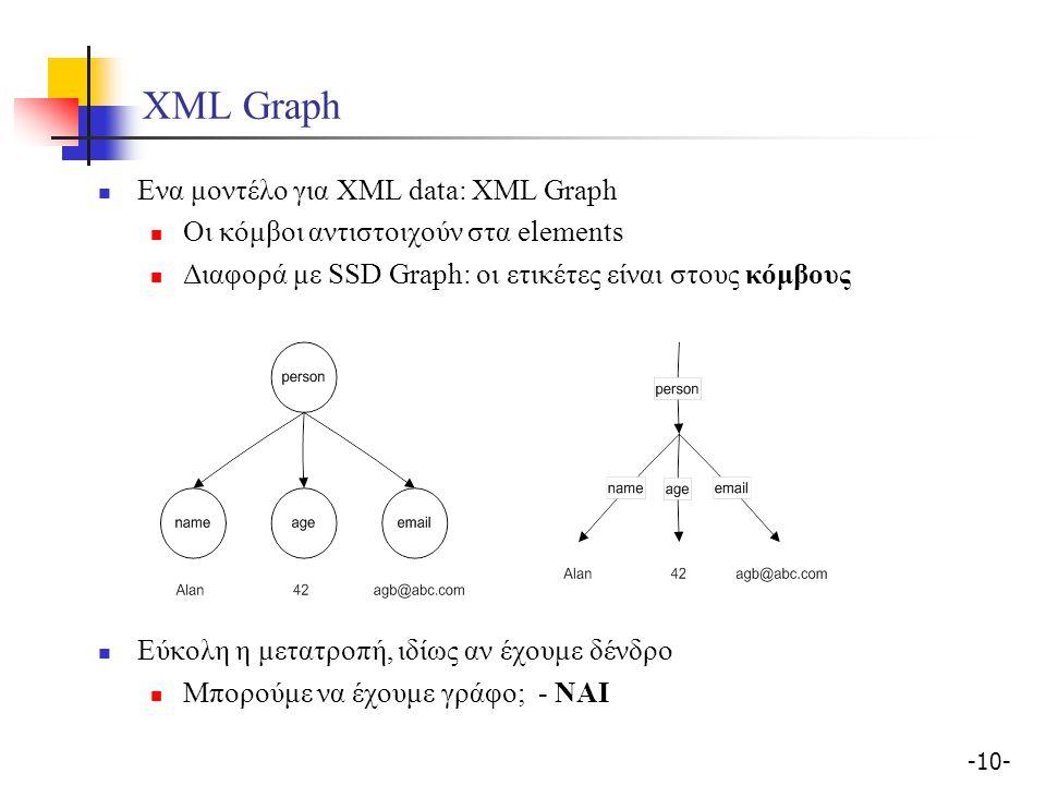 -10- XML Graph Ενα μοντέλο για XML data: XML Graph Οι κόμβοι αντιστοιχούν στα elements Διαφορά με SSD Graph: οι ετικέτες είναι στους κόμβους Εύκολη η μετατροπή, ιδίως αν έχουμε δένδρο Μπορούμε να έχουμε γράφο; - ΝΑΙ